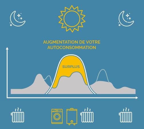 kit autoconsommation optimisé mylight économie énergie edf et revente surplus kwh